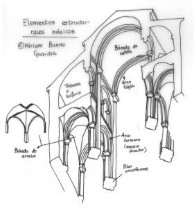 Elementos arquitectónicos del románico